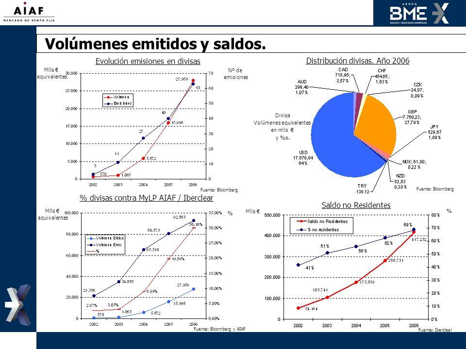 Volúmenes emitidos y saldos. Evolución emisiones en divisas Nº de emisiones Mlls equivalentes Distribución divisas. Año 2006 Divisa Volúmenes equivale