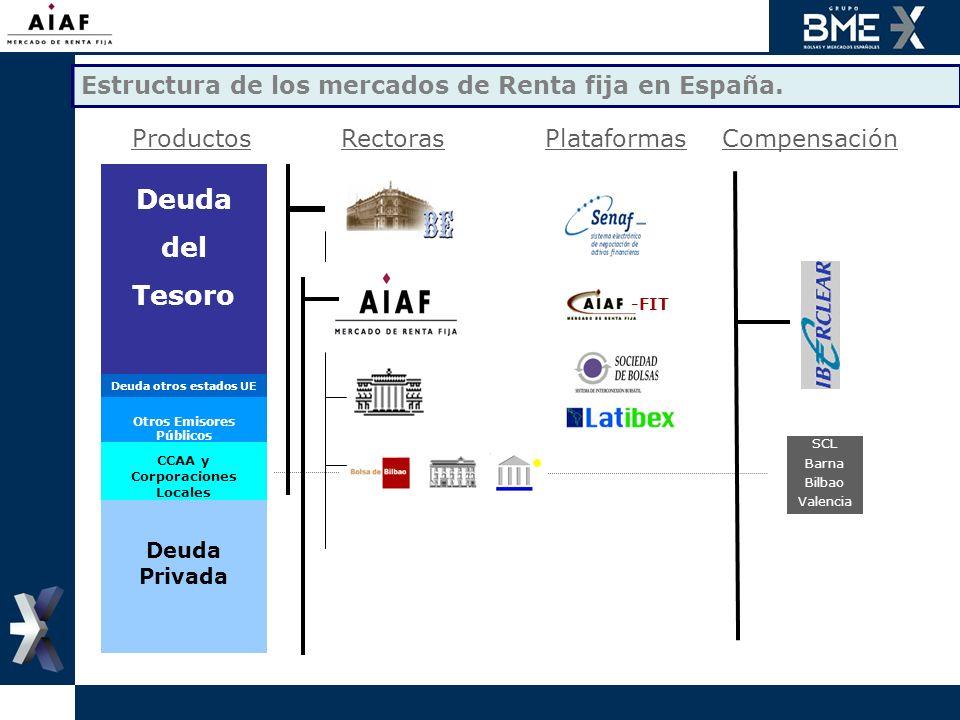 Estructura de los mercados de Renta fija en España. ProductosRectorasPlataformasCompensación Deuda del Tesoro Deuda otros estados UE Otros Emisores Pú
