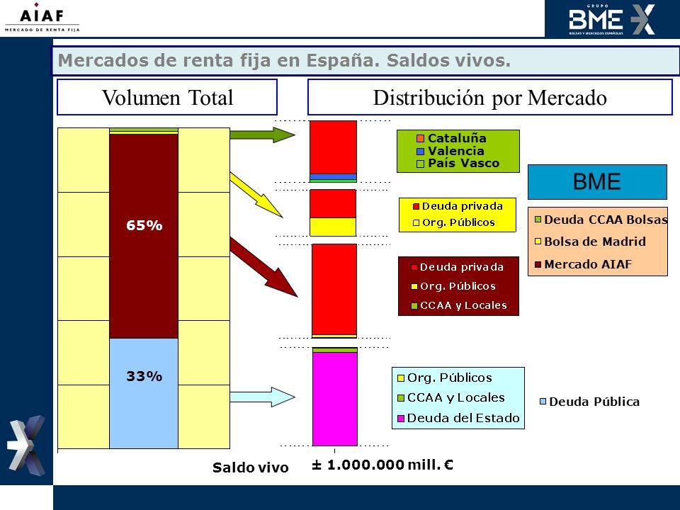 ± 1.000.000 mill. 33% 65% Saldo vivo Mercados de renta fija en España. Saldos vivos. Cataluña Valencia País Vasco Deuda CCAA Bolsas Bolsa de Madrid Me