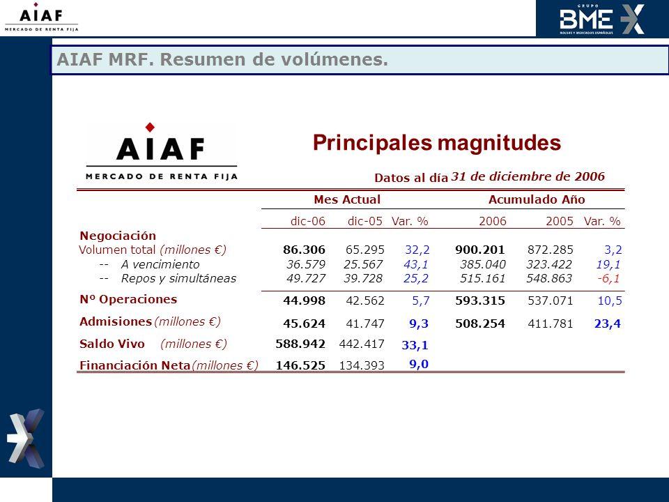 Registro de valores extranjeros en AIAF/Iberclear.