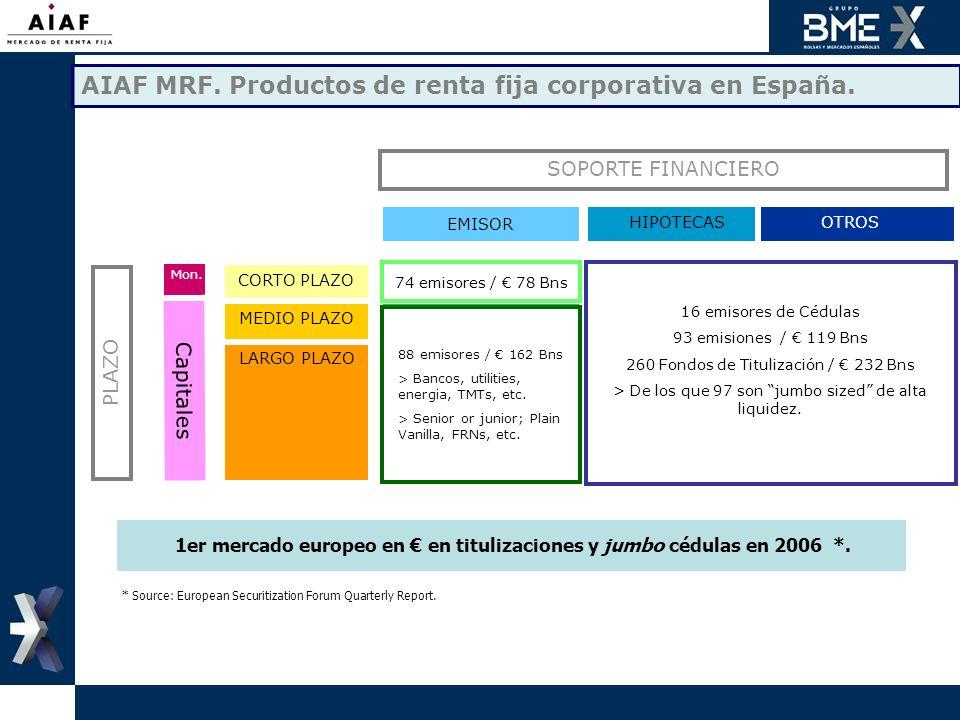 EMISOR OTROSHIPOTECAS Pagarés Bonos Obligaciones Participaciones Preferentes ABCP ABS Titulizaciones Cédulas Hipotecarias MBS Titulizaciones ( RMBS &