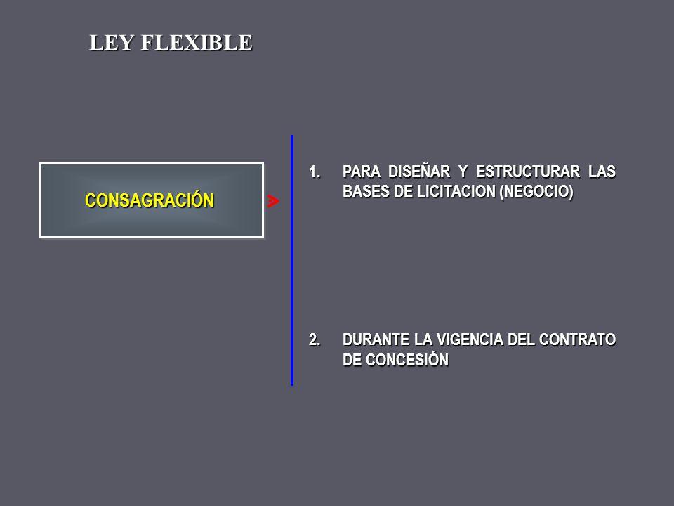 1.43 ARTICULOS 2.PRINCIPIOS GENERALES 3.REGLAMENTO DE CONCESIONES 4.BASES DE LICITACION CONSAGRACIONCONSAGRACION LEY MARCO