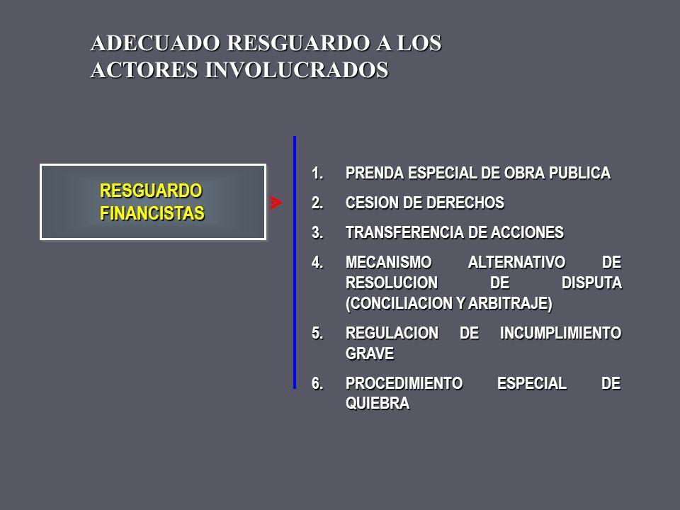 1.DERECHO PUBLICO 2.DERECHO PRIVADO 3.MODIFICACIONES DE CONTRATO 4.MECANISMO ALTERNATIVO DE RESOLUCION DE DISPUTA (CONCILIACION Y ARBITRAJE) 5.REGULAC