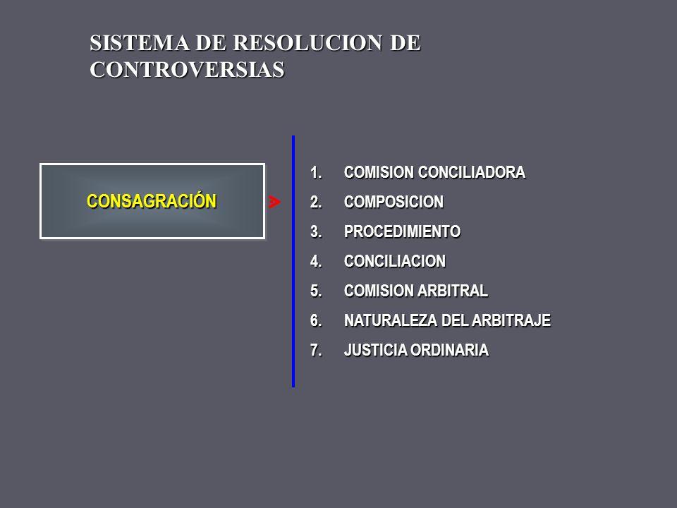 1.PRENDA ESPECIAL DE OBRA PUBLICA 2.CESION DE DERECHOS 3.TRANSFERENCIA DE ACCIONES 4.MECANISMO ALTERNATIVO DE RESOLUCION DE DISPUTA (CONCILIACION Y AR