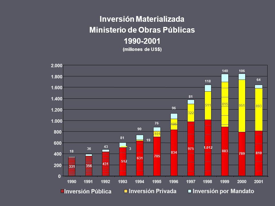 UFUSD$ 240.825.2698.178.971.400 INVERSION REAL MATERIALIZADA MILLONES USD AÑOS