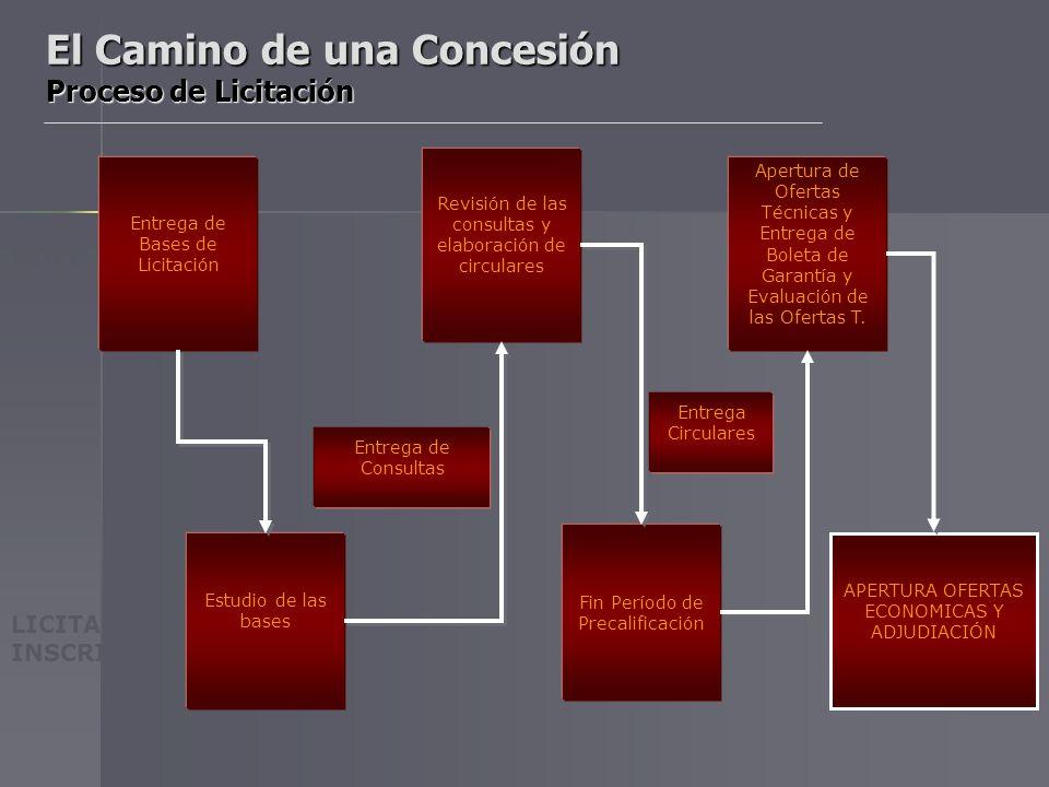 Compra de Bases de Precalificación Entrega de Antecedentes Elaboración y Aprobación Administrativa de las Bases de Precalificación Entrega de Boleta e