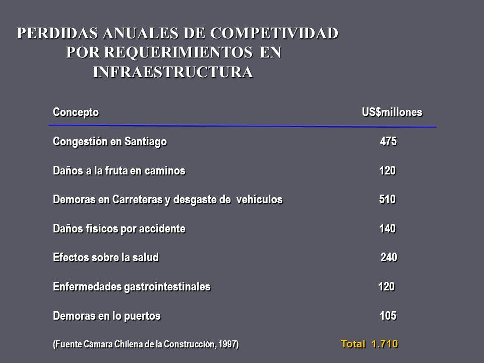 Las necesidades de inversión en infraestructura (1995 – 2000) era de 11 mil millones de dólares y se clasificaba de acuerdo a los siguientes rubros: 4