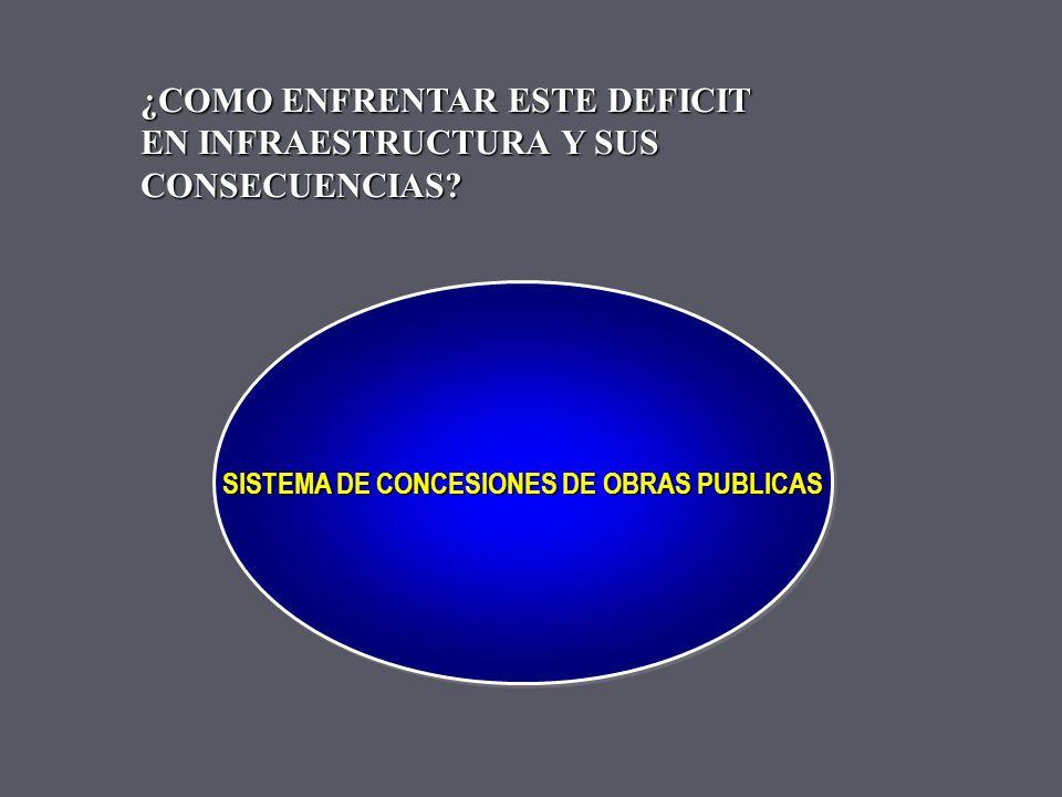 PERDIDAS ANUALES DE COMPETIVIDAD PERDIDAS ANUALES DE COMPETIVIDAD POR REQUERIMIENTOS EN INFRAESTRUCTURA Concepto US$millones Congestión en Santiago 47