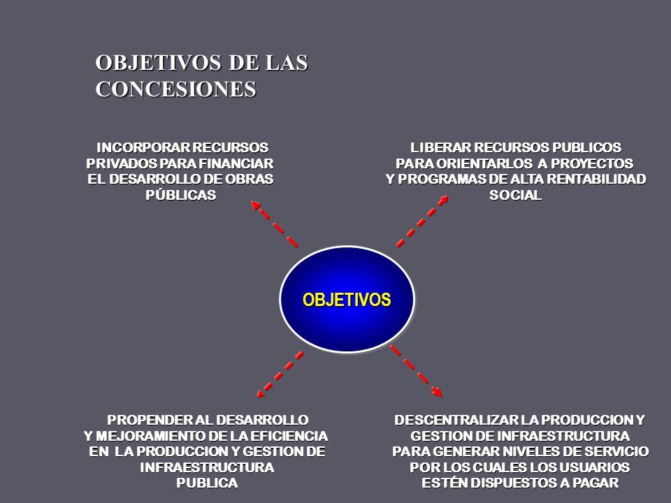 ¿COMO ENFRENTAR ESTE DEFICIT EN INFRAESTRUCTURA Y SUS CONSECUENCIAS? SISTEMA DE CONCESIONES DE OBRAS PUBLICAS