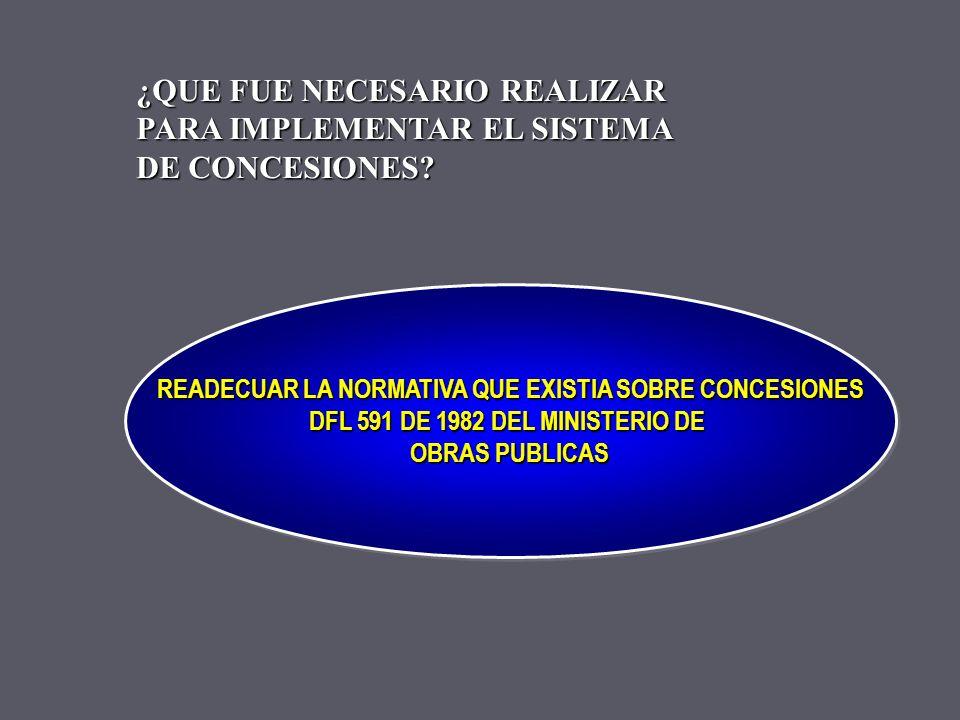 INCORPORAR RECURSOS INCORPORAR RECURSOS PRIVADOS PARA FINANCIAR EL DESARROLLO DE OBRAS PÚBLICAS OBJETIVOS DE LAS CONCESIONES OBJETIVOSOBJETIVOS LIBERA