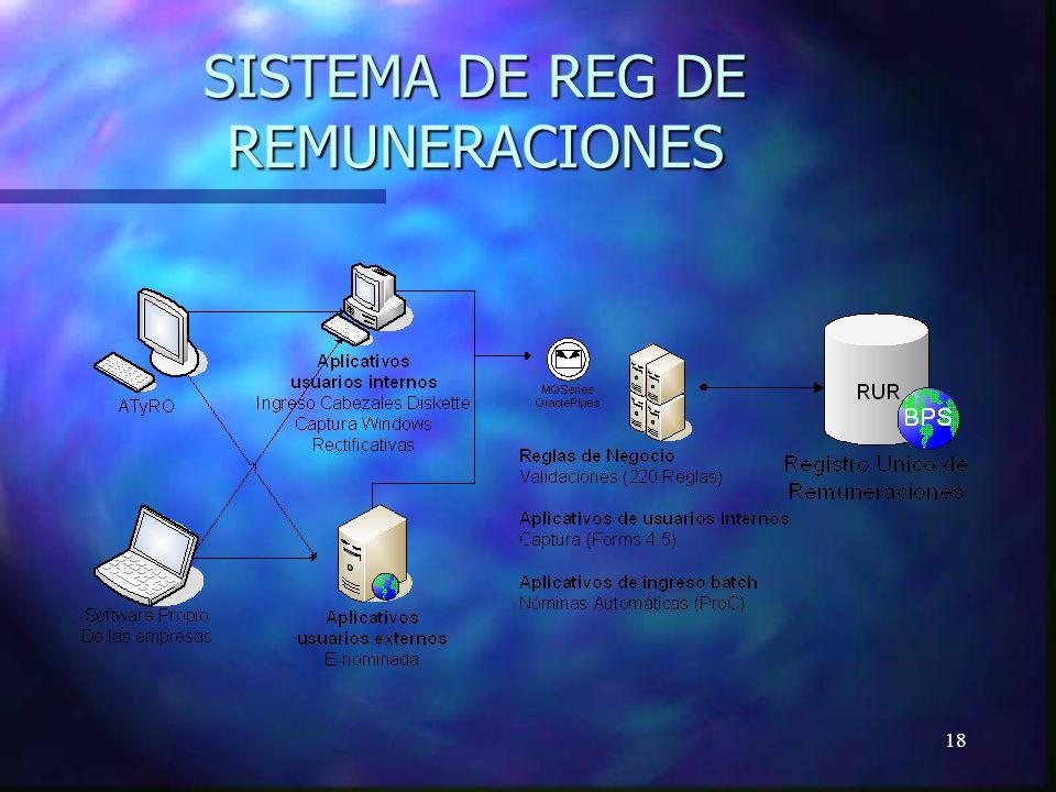 18 SISTEMA DE REG DE REMUNERACIONES