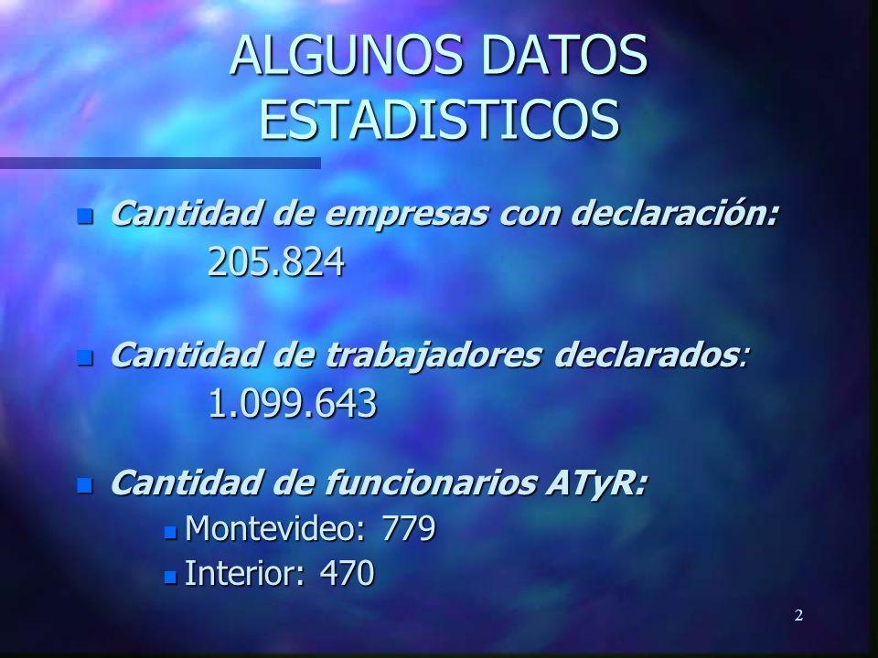 2 ALGUNOS DATOS ESTADISTICOS n Cantidad de empresas con declaración: 205.824 n Cantidad de trabajadores declarados: 1.099.643 n Cantidad de funcionarios ATyR: n Montevideo: 779 n Interior: 470