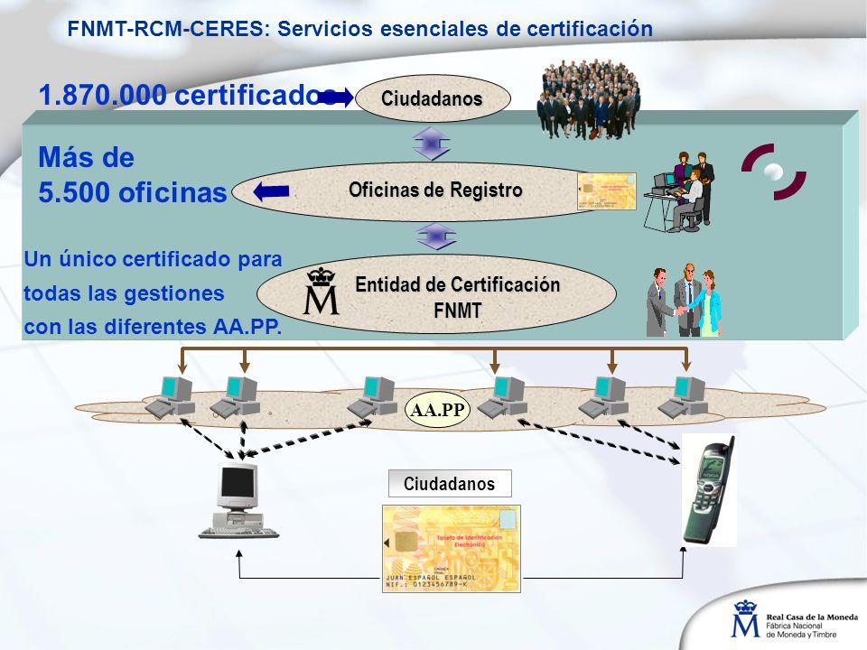 Ciudadanos. AA.PP Entidad de Certificación FNMT Oficinas de Registro Ciudadanos 1.870.000 certificados Más de 5.500 oficinas Un único certificado para