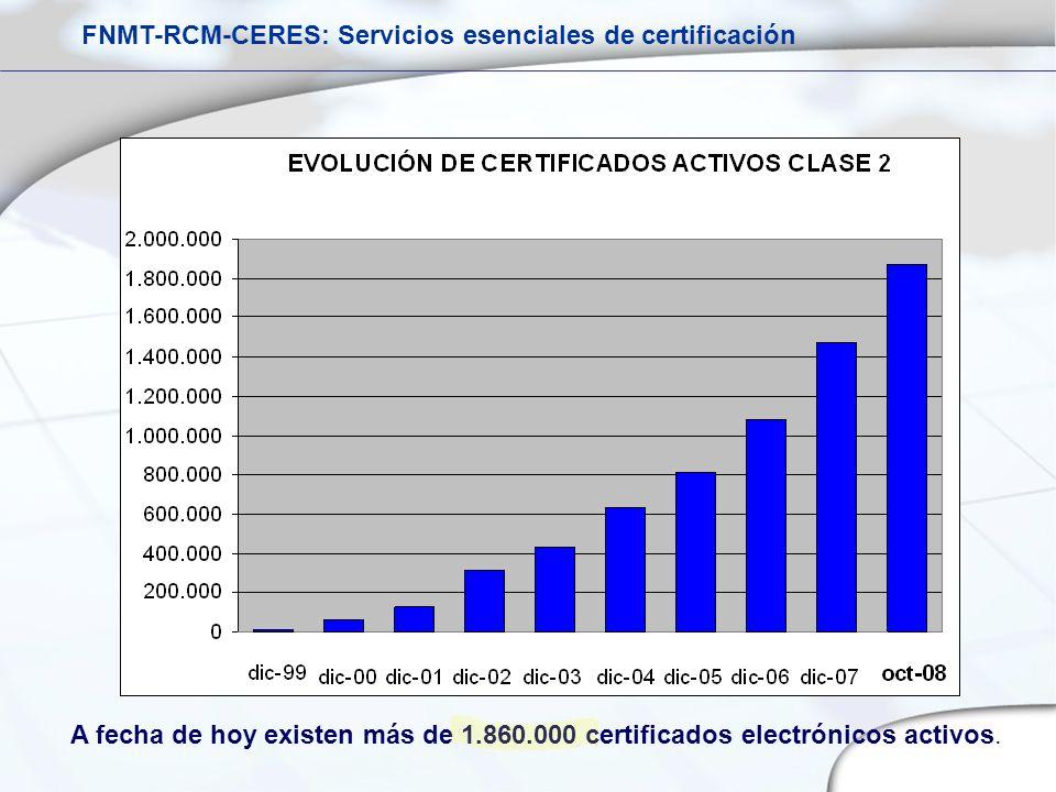 A fecha de hoy existen más de 1.860.000 certificados electrónicos activos. FNMT-RCM-CERES: Servicios esenciales de certificación