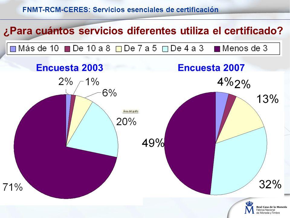 ¿Para cuántos servicios diferentes utiliza el certificado? Encuesta 2003Encuesta 2007 FNMT-RCM-CERES: Servicios esenciales de certificación