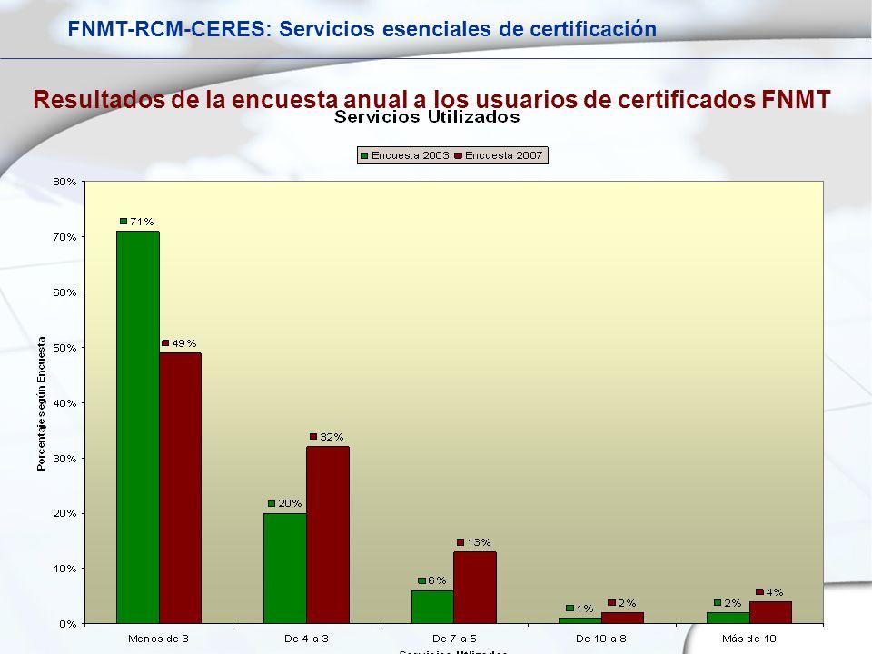 Resultados de la encuesta anual a los usuarios de certificados FNMT FNMT-RCM-CERES: Servicios esenciales de certificación