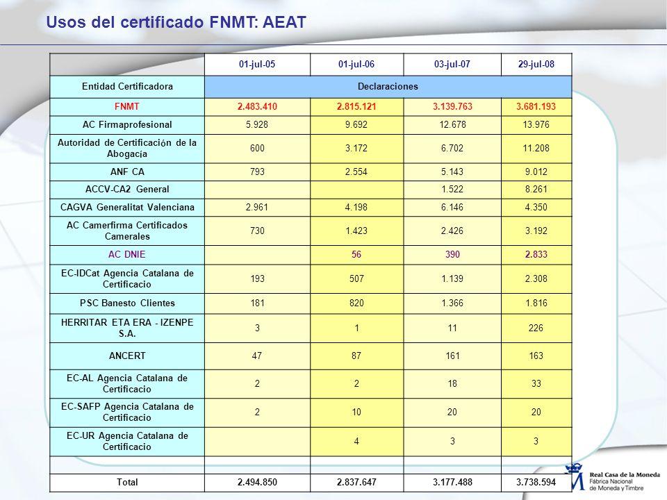 01-jul-0501-jul-0603-jul-0729-jul-08 Entidad CertificadoraDeclaraciones FNMT2.483.4102.815.1213.139.7633.681.193 AC Firmaprofesional5.9289.69212.67813.976 Autoridad de Certificación de la Abogacía 6003.1726.70211.208 ANF CA7932.5545.1439.012 ACCV-CA2 General 1.5228.261 CAGVA Generalitat Valenciana2.9614.1986.1464.350 AC Camerfirma Certificados Camerales 7301.4232.4263.192 AC DNIE 563902.833 EC-IDCat Agencia Catalana de Certificacio 1935071.1392.308 PSC Banesto Clientes1818201.3661.816 HERRITAR ETA ERA - IZENPE S.A.