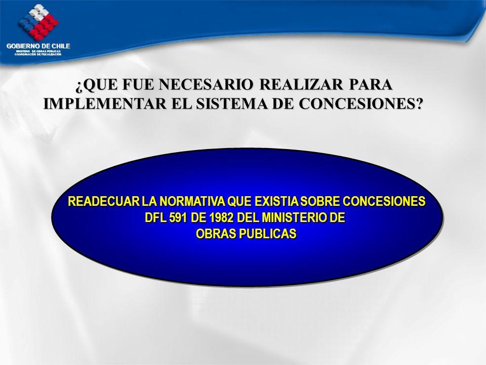 GOBIERNO DE CHILE MNISTERIO DE OBRAS PÚBLICAS COORDINACIÓN DE FISCALIZACIÓN ¿QUE FUE NECESARIO REALIZAR PARA IMPLEMENTAR EL SISTEMA DE CONCESIONES? RE