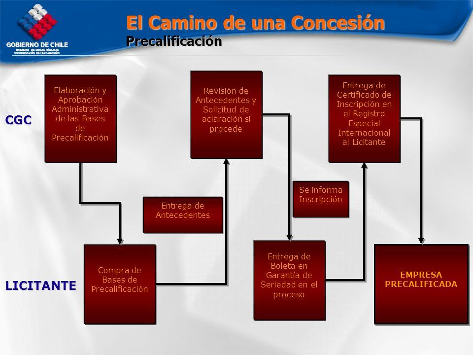GOBIERNO DE CHILE MNISTERIO DE OBRAS PÚBLICAS COORDINACIÓN DE FISCALIZACIÓN Compra de Bases de Precalificación Entrega de Antecedentes Elaboración y A