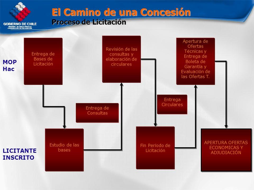 GOBIERNO DE CHILE MNISTERIO DE OBRAS PÚBLICAS COORDINACIÓN DE FISCALIZACIÓN Estudio de las bases Entrega de Consultas Entrega de Bases de Licitación F