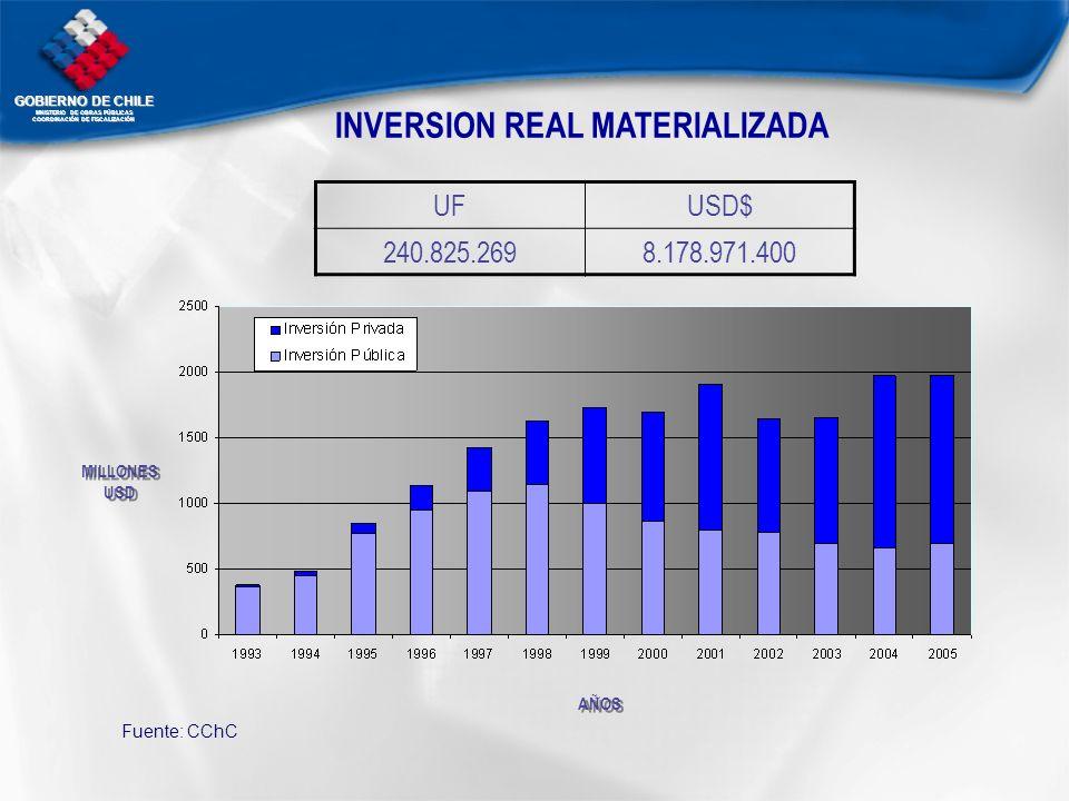 GOBIERNO DE CHILE MNISTERIO DE OBRAS PÚBLICAS COORDINACIÓN DE FISCALIZACIÓN UFUSD$ 240.825.2698.178.971.400 INVERSION REAL MATERIALIZADA MILLONES USD