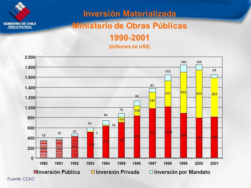 GOBIERNO DE CHILE MNISTERIO DE OBRAS PÚBLICAS COORDINACIÓN DE FISCALIZACIÓN Inversión Materializada Ministerio de Obras Públicas 1990-2001 (millones d