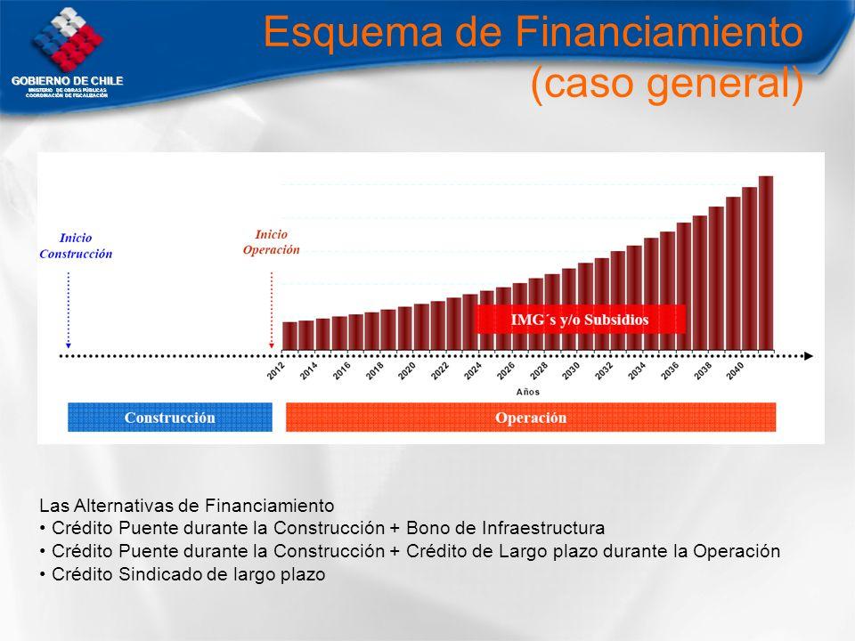 GOBIERNO DE CHILE MNISTERIO DE OBRAS PÚBLICAS COORDINACIÓN DE FISCALIZACIÓN Esquema de Financiamiento (caso general) Las Alternativas de Financiamient
