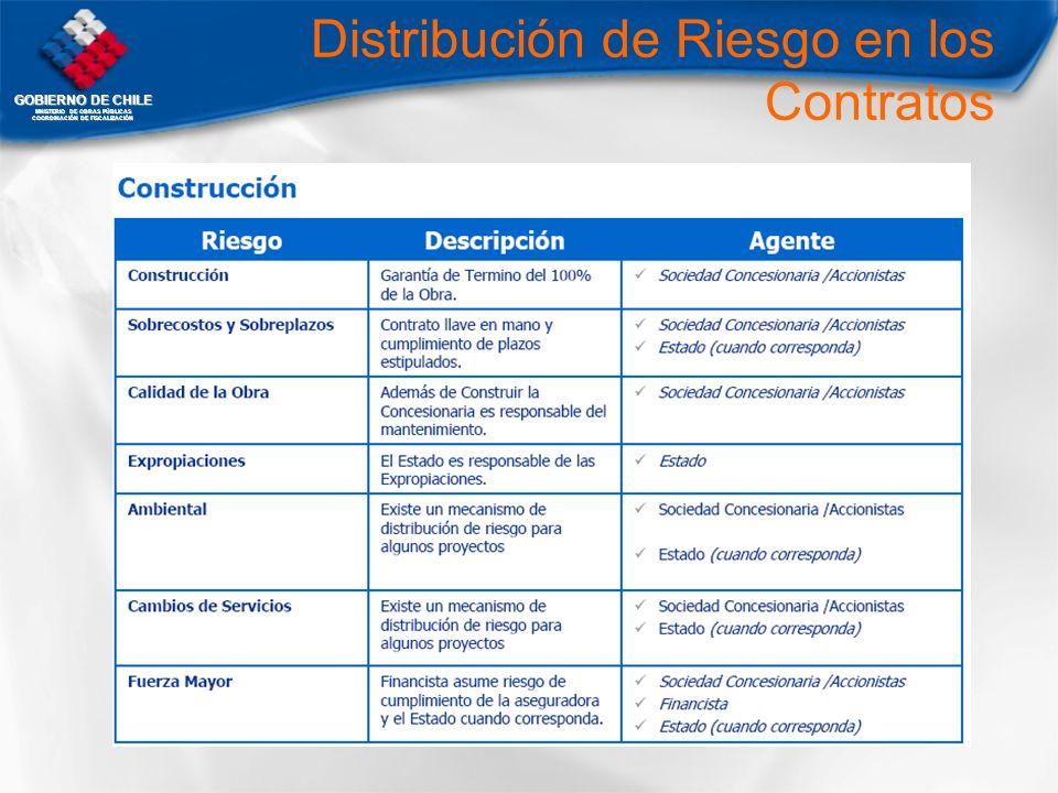 GOBIERNO DE CHILE MNISTERIO DE OBRAS PÚBLICAS COORDINACIÓN DE FISCALIZACIÓN Distribución de Riesgo en los Contratos