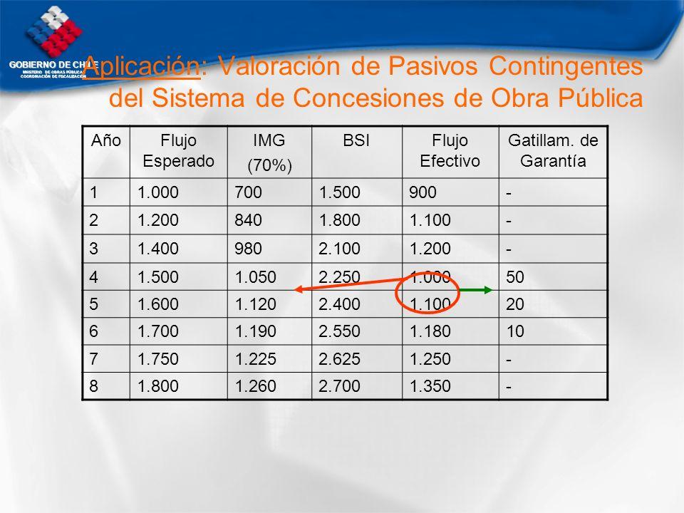 GOBIERNO DE CHILE MNISTERIO DE OBRAS PÚBLICAS COORDINACIÓN DE FISCALIZACIÓN AñoFlujo Esperado IMG (70%) BSIFlujo Efectivo Gatillam. de Garantía 11.000