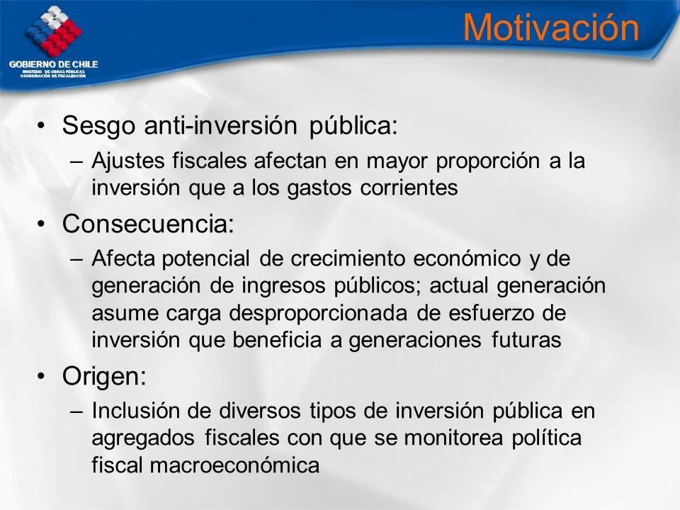 GOBIERNO DE CHILE MNISTERIO DE OBRAS PÚBLICAS COORDINACIÓN DE FISCALIZACIÓN Motivación Sesgo anti-inversión pública: –Ajustes fiscales afectan en mayo