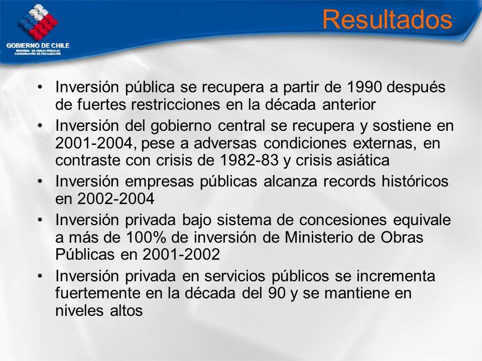 GOBIERNO DE CHILE MNISTERIO DE OBRAS PÚBLICAS COORDINACIÓN DE FISCALIZACIÓN Resultados Inversión pública se recupera a partir de 1990 después de fuert