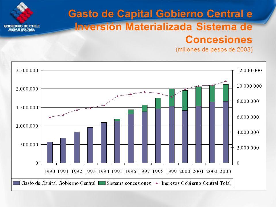 GOBIERNO DE CHILE MNISTERIO DE OBRAS PÚBLICAS COORDINACIÓN DE FISCALIZACIÓN Gasto de Capital Gobierno Central e Inversión Materializada Sistema de Con