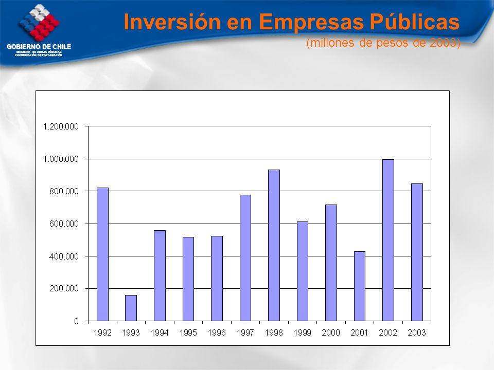 GOBIERNO DE CHILE MNISTERIO DE OBRAS PÚBLICAS COORDINACIÓN DE FISCALIZACIÓN Inversión en Empresas Públicas (millones de pesos de 2003)