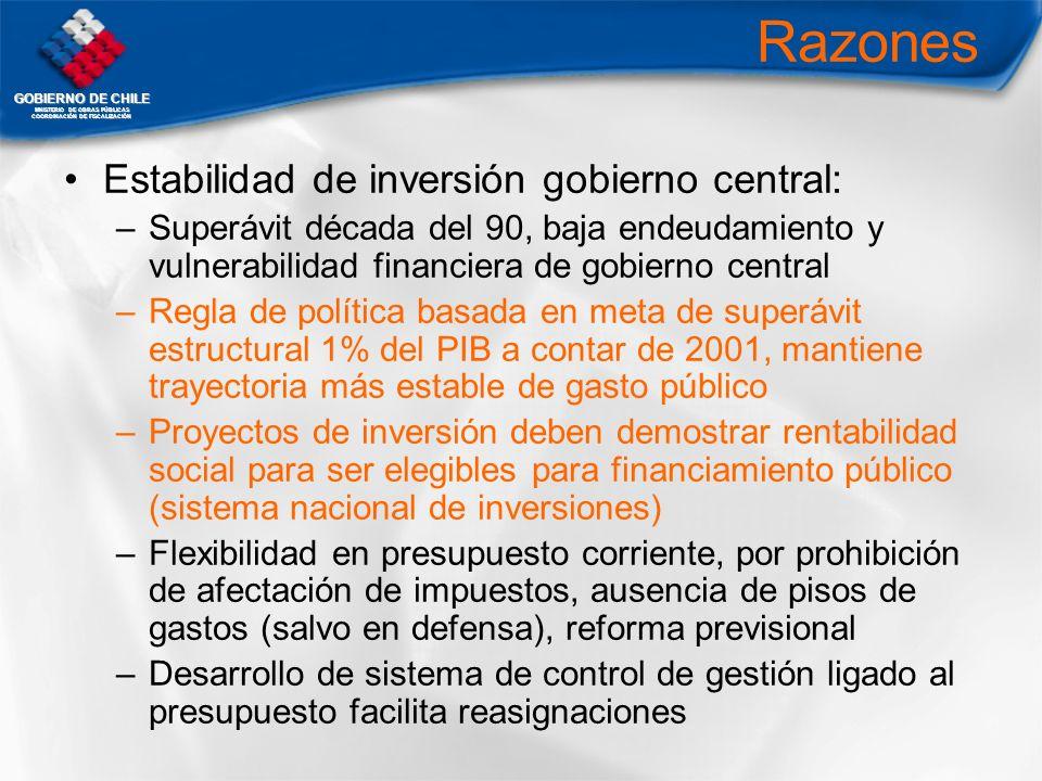 GOBIERNO DE CHILE MNISTERIO DE OBRAS PÚBLICAS COORDINACIÓN DE FISCALIZACIÓN Razones Estabilidad de inversión gobierno central: –Superávit década del 9