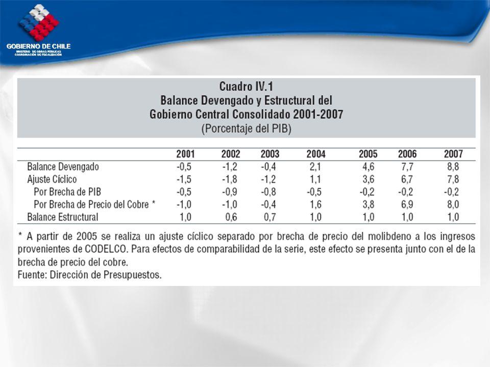 GOBIERNO DE CHILE MNISTERIO DE OBRAS PÚBLICAS COORDINACIÓN DE FISCALIZACIÓN