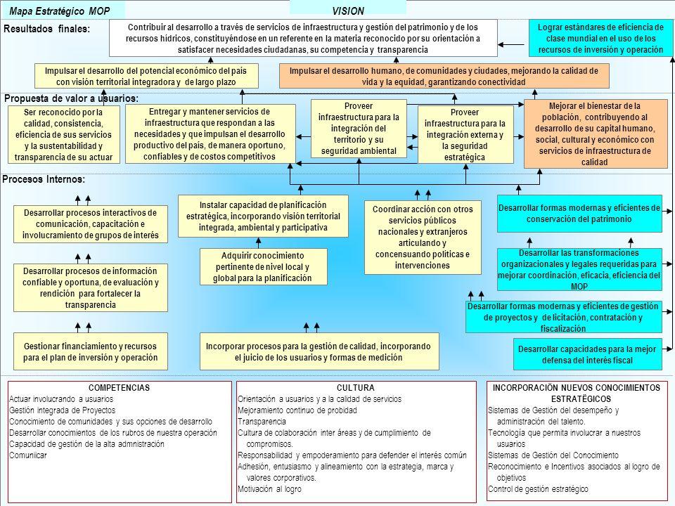GOBIERNO DE CHILE MNISTERIO DE OBRAS PÚBLICAS COORDINACIÓN DE FISCALIZACIÓN 52 VISION Adquirir conocimiento pertinente de nivel local y global para la
