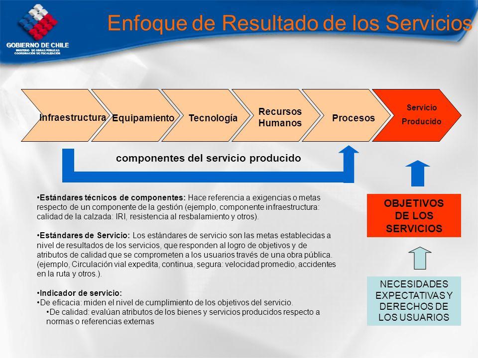 GOBIERNO DE CHILE MNISTERIO DE OBRAS PÚBLICAS COORDINACIÓN DE FISCALIZACIÓN Enfoque de Resultado de los Servicios EquipamientoTecnología Recursos Huma