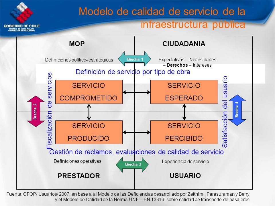 GOBIERNO DE CHILE MNISTERIO DE OBRAS PÚBLICAS COORDINACIÓN DE FISCALIZACIÓN Fuente: CFOP/ Usuarios/ 2007, en base a al Modelo de las Deficiencias desa