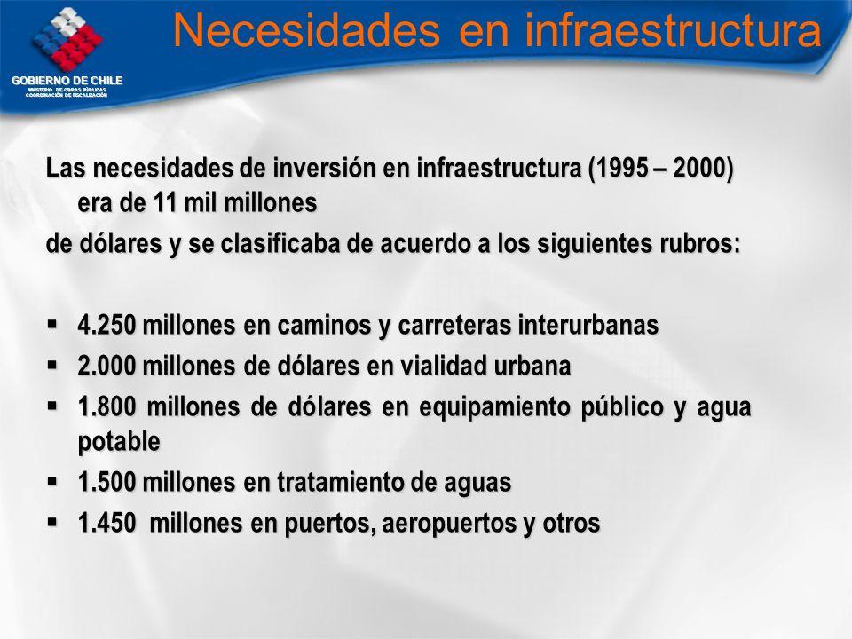 GOBIERNO DE CHILE MNISTERIO DE OBRAS PÚBLICAS COORDINACIÓN DE FISCALIZACIÓN Las necesidades de inversión en infraestructura (1995 – 2000) era de 11 mi
