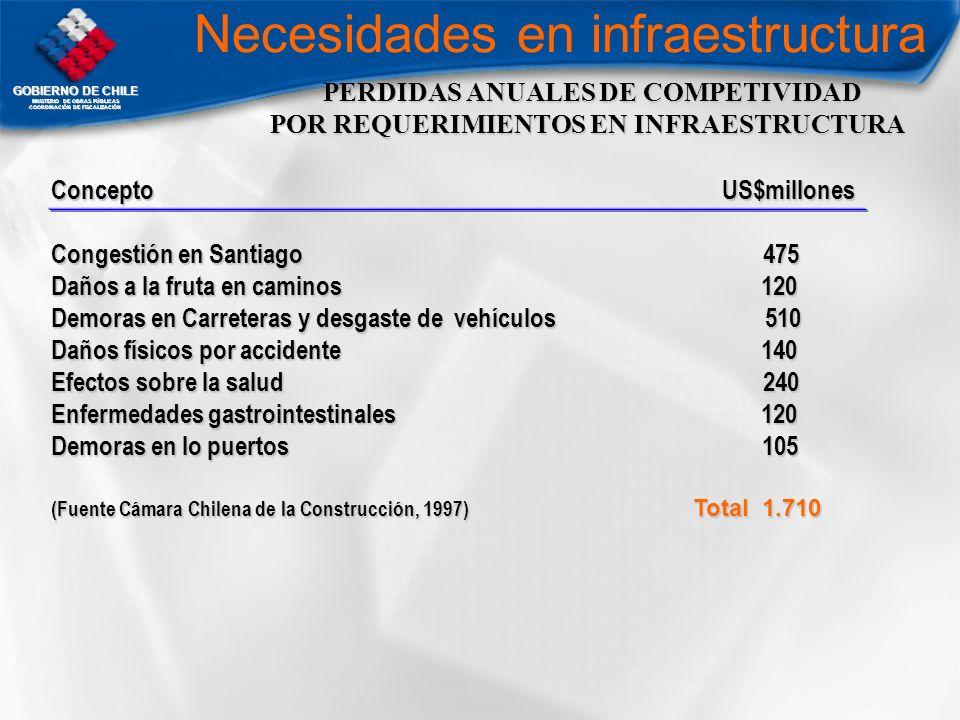 GOBIERNO DE CHILE MNISTERIO DE OBRAS PÚBLICAS COORDINACIÓN DE FISCALIZACIÓN PERDIDAS ANUALES DE COMPETIVIDAD PERDIDAS ANUALES DE COMPETIVIDAD POR REQU