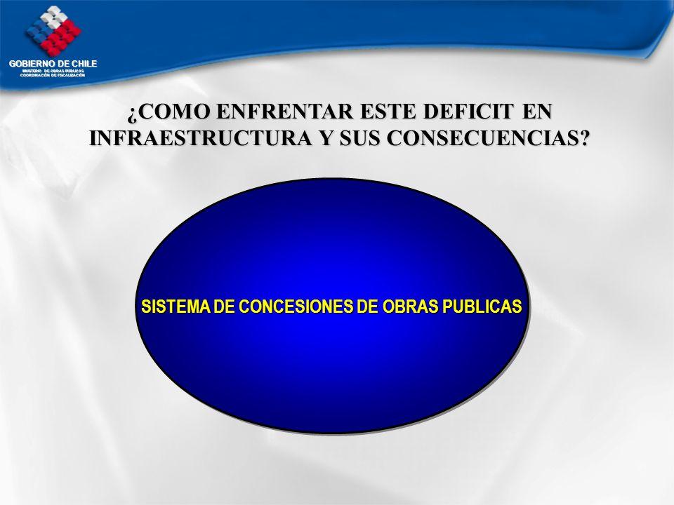 GOBIERNO DE CHILE MNISTERIO DE OBRAS PÚBLICAS COORDINACIÓN DE FISCALIZACIÓN ¿COMO ENFRENTAR ESTE DEFICIT EN INFRAESTRUCTURA Y SUS CONSECUENCIAS? SISTE