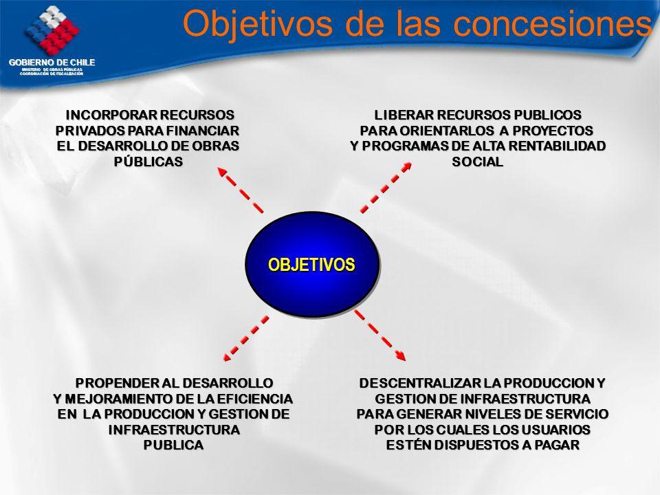 GOBIERNO DE CHILE MNISTERIO DE OBRAS PÚBLICAS COORDINACIÓN DE FISCALIZACIÓN INCORPORAR RECURSOS INCORPORAR RECURSOS PRIVADOS PARA FINANCIAR EL DESARRO