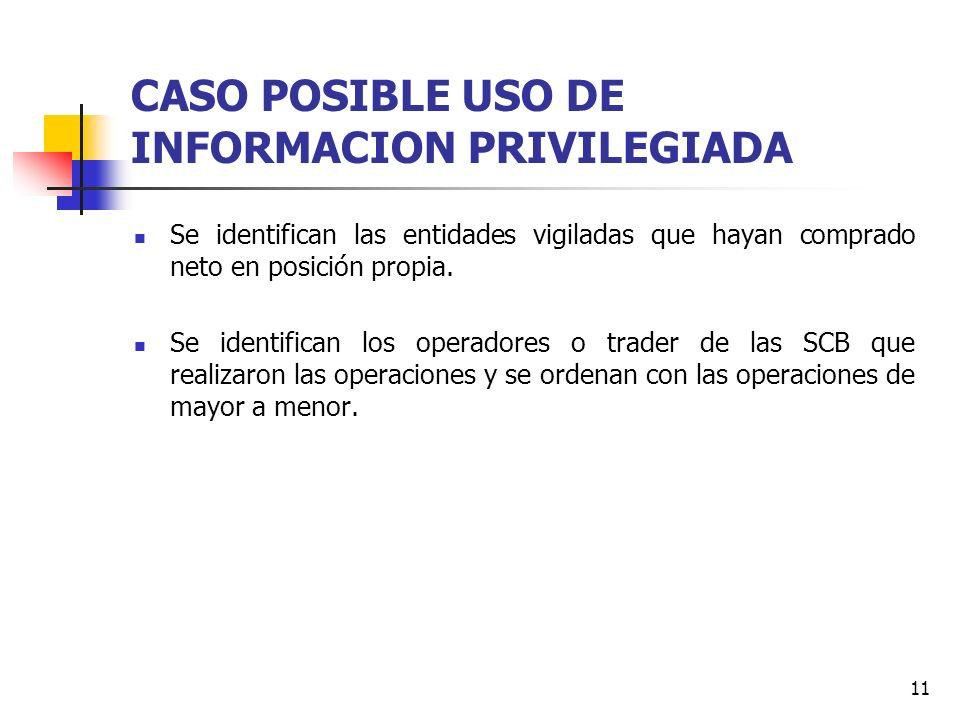 11 CASO POSIBLE USO DE INFORMACION PRIVILEGIADA Se identifican las entidades vigiladas que hayan comprado neto en posición propia. Se identifican los