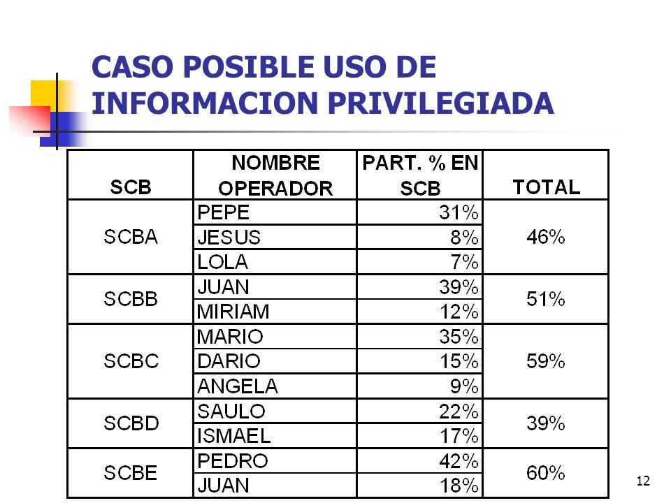 12 CASO POSIBLE USO DE INFORMACION PRIVILEGIADA
