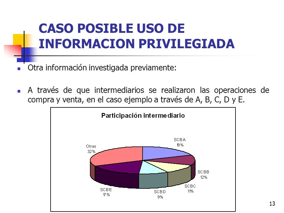 13 CASO POSIBLE USO DE INFORMACION PRIVILEGIADA Otra información investigada previamente: A través de que intermediarios se realizaron las operaciones de compra y venta, en el caso ejemplo a través de A, B, C, D y E.