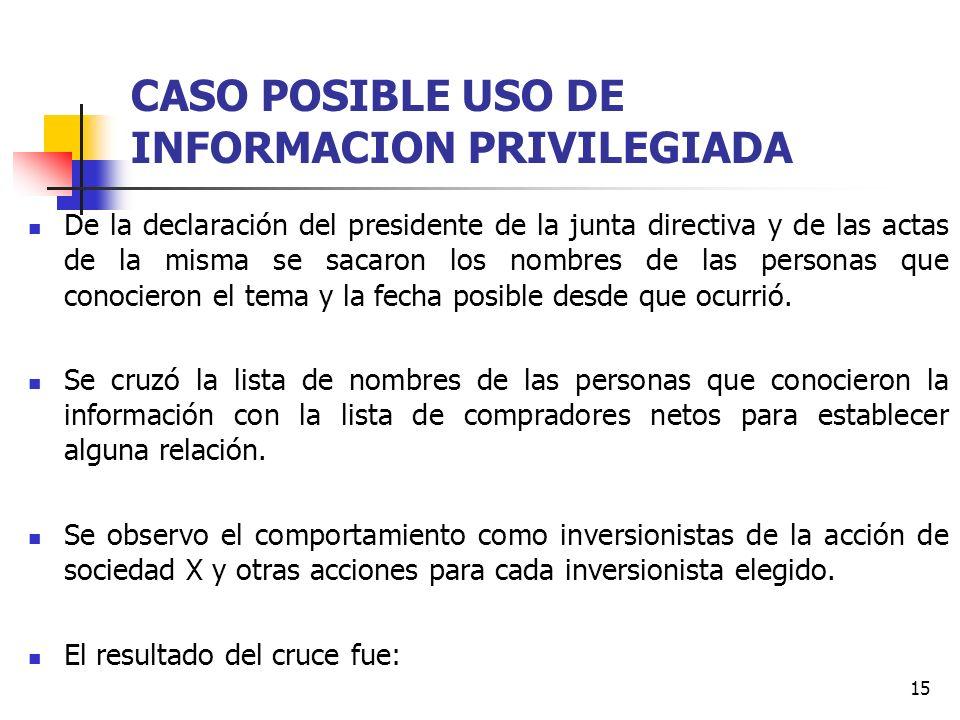15 CASO POSIBLE USO DE INFORMACION PRIVILEGIADA De la declaración del presidente de la junta directiva y de las actas de la misma se sacaron los nombr