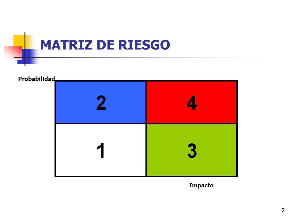 2 MATRIZ DE RIESGO Probabilidad Impacto