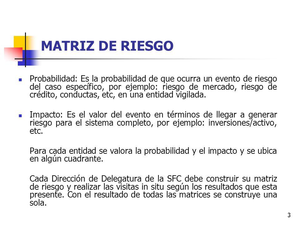 3 MATRIZ DE RIESGO Probabilidad: Es la probabilidad de que ocurra un evento de riesgo del caso específico, por ejemplo: riesgo de mercado, riesgo de crédito, conductas, etc, en una entidad vigilada.