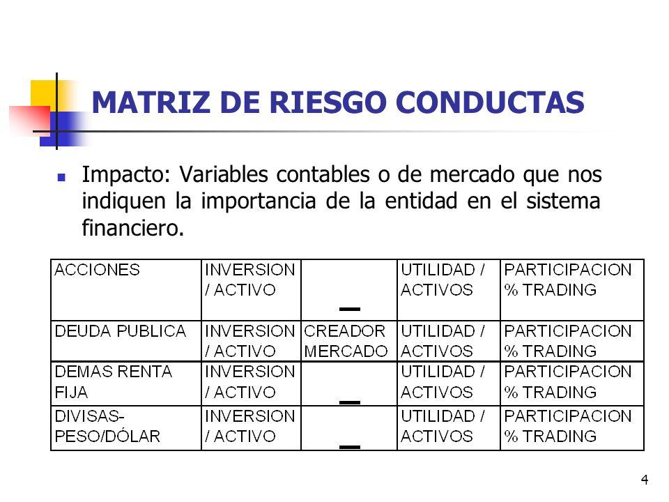 4 MATRIZ DE RIESGO CONDUCTAS Impacto: Variables contables o de mercado que nos indiquen la importancia de la entidad en el sistema financiero.