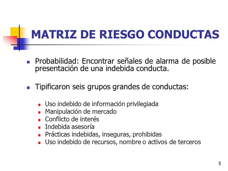 5 MATRIZ DE RIESGO CONDUCTAS Probabilidad: Encontrar señales de alarma de posible presentación de una indebida conducta. Tipificaron seis grupos grand